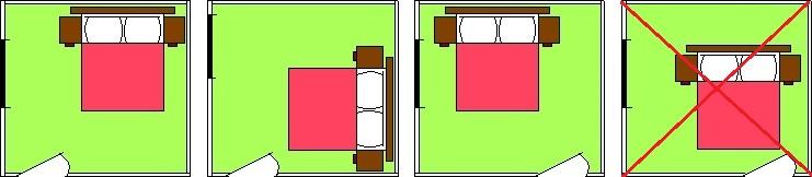 Ukážka správneho a mesprávného umiestnenie postele